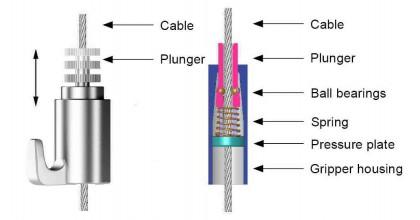 De Cable Gripper is een geavanceerd stukje hardware